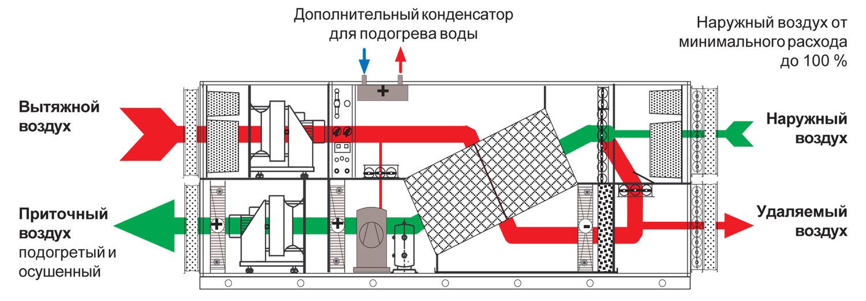 Как сделать вентиляцию в помещении с бассейном